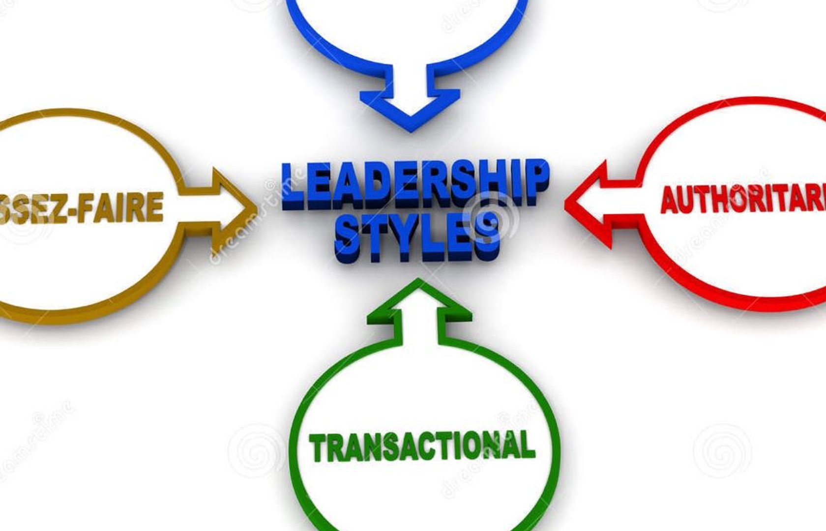 leadership style 2 Beyond dominant leadership types and abilities, leaders also vary in their decision-making styles there are three basic styles of leadership decision-making: authoritarian, democratic, and.