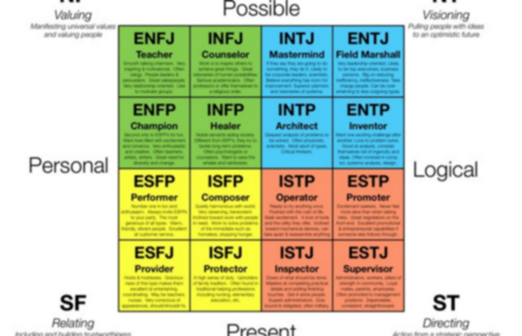 evaluation of myers briggs Our online myers-briggs test template makes it easy for you to discover anyone's personality type.