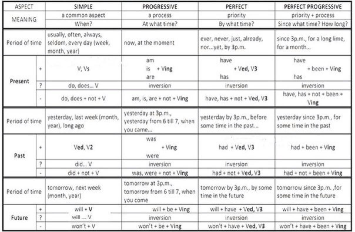 tenses and their uses with examples pdf