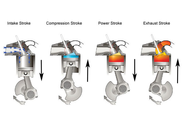 how a gasoline engine works diagram 4 stroke engine | pearltrees #14