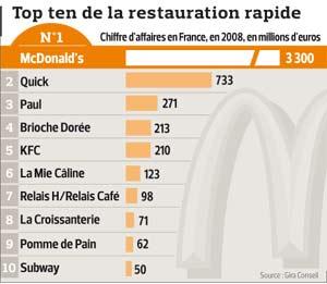 Quick Combien De Restaurant En France