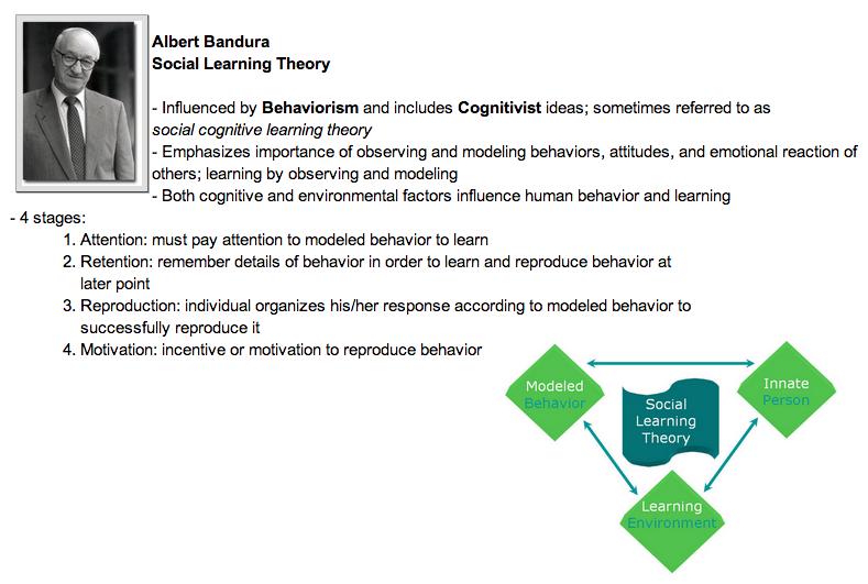 bandura social learning theory Bandura a social learning theory  englewood cliffs, nj  bandura   a self-efficacy: toward a unifying theory of behavioral change.