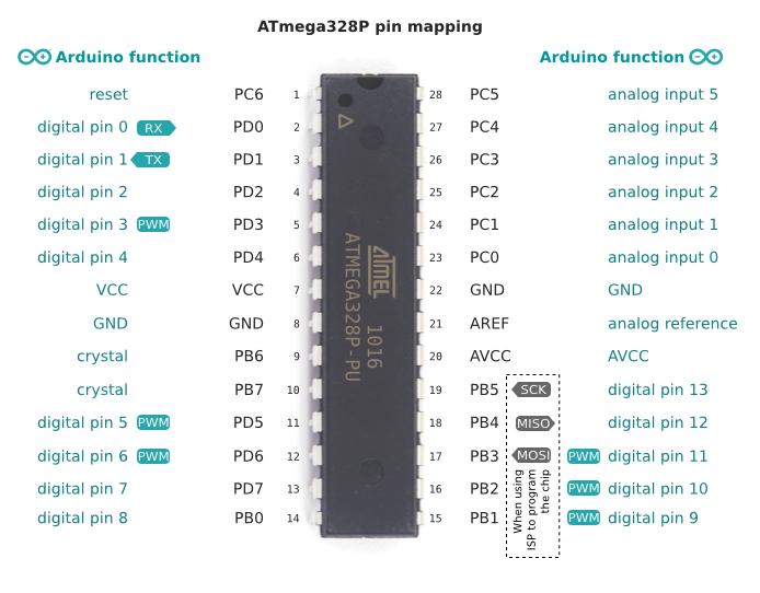 Atmega p vs arduino pin mapping pearltrees