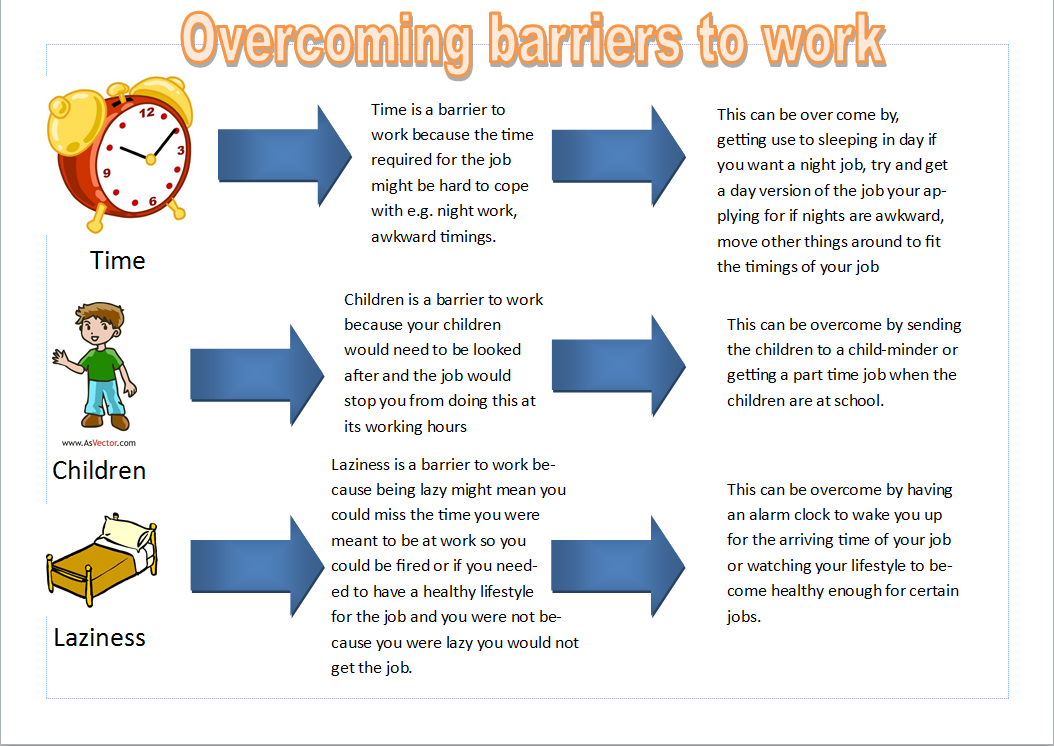 Barriers to work poster pearltrees