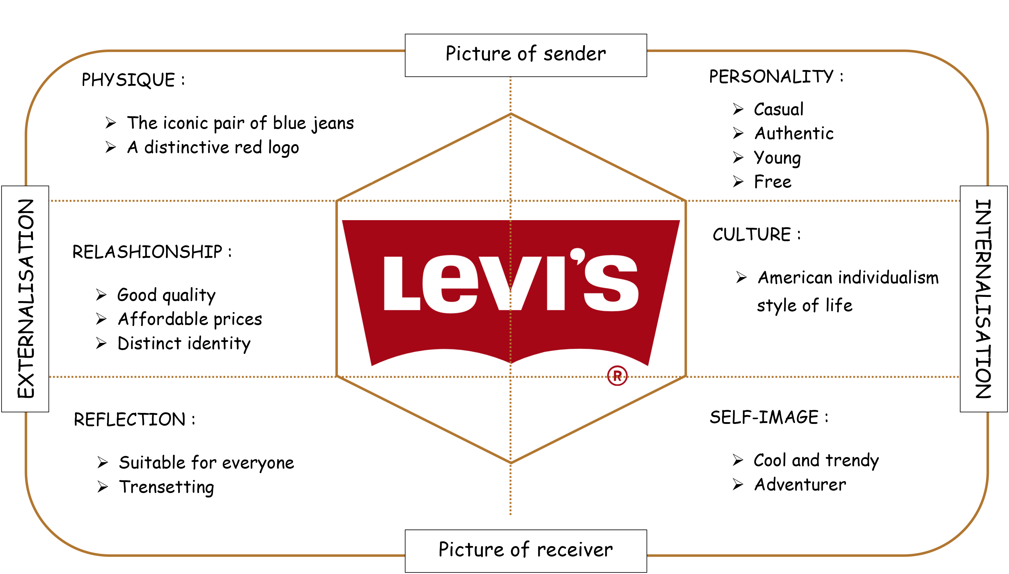 brand personality prism Brand personality is used to make the brand strategy lively, ie, to implement brand strategy brand personality indicates the kind of relationship a customer has with the brand it is a means by which a customer communicates his own identity.