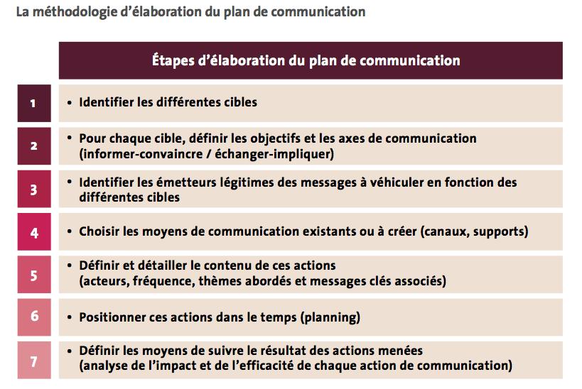 coment établir une charte de communication