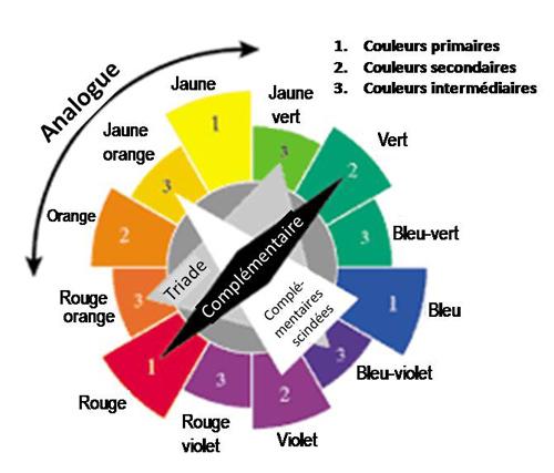couleur 4 cercle harmonies - Cercle Chromatique Couleurs Complementaires