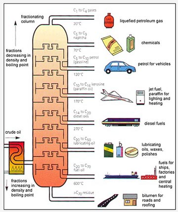Cracking Crude Oil on Fractional Distillation Graph