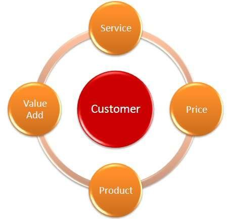 customer centric service Measuring a customer centricity framework  of a customer centric framework customer  of the most appropriate level of service.