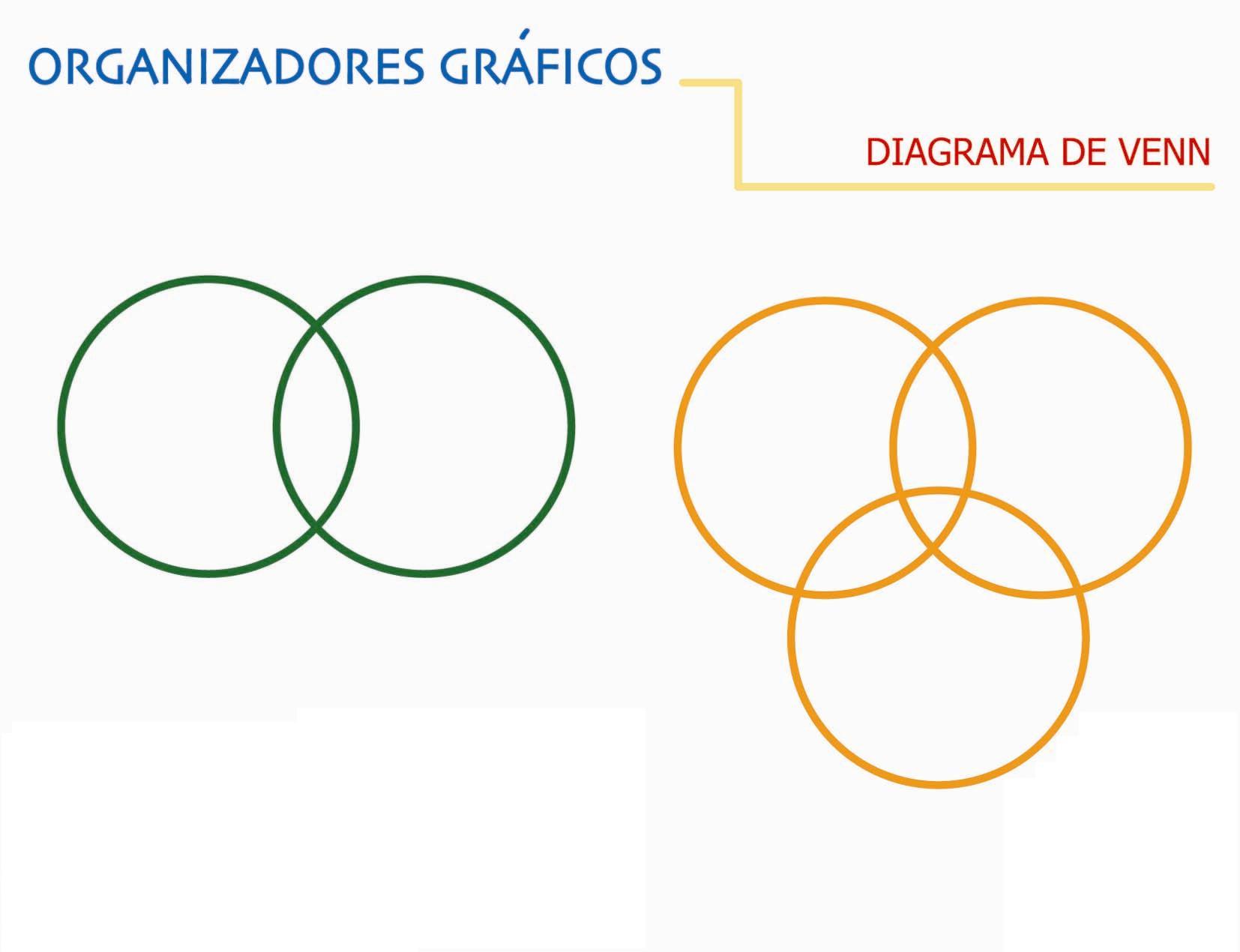 Diagrama venn pearltrees diagrama venn ccuart Choice Image
