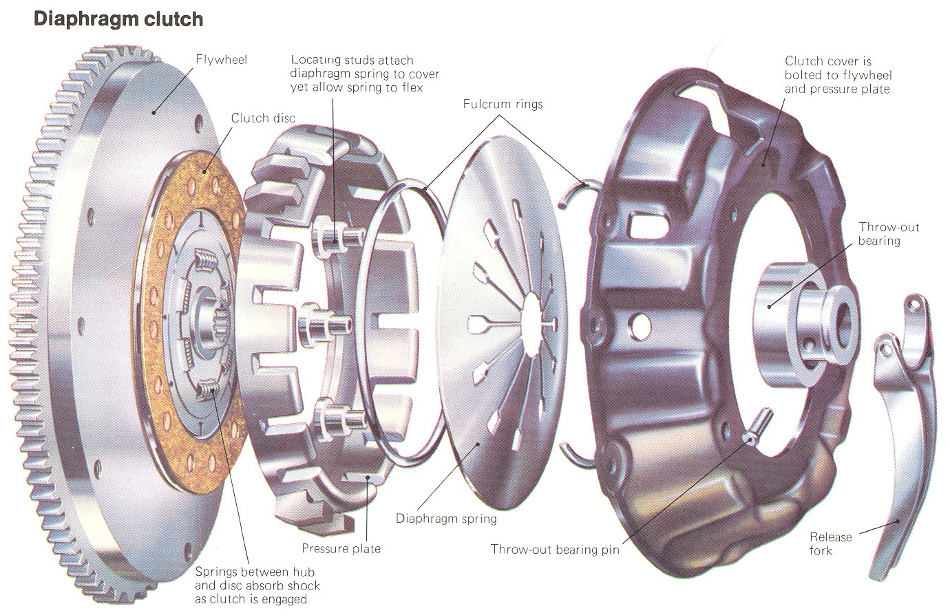 Diaphragm Spring Clutch