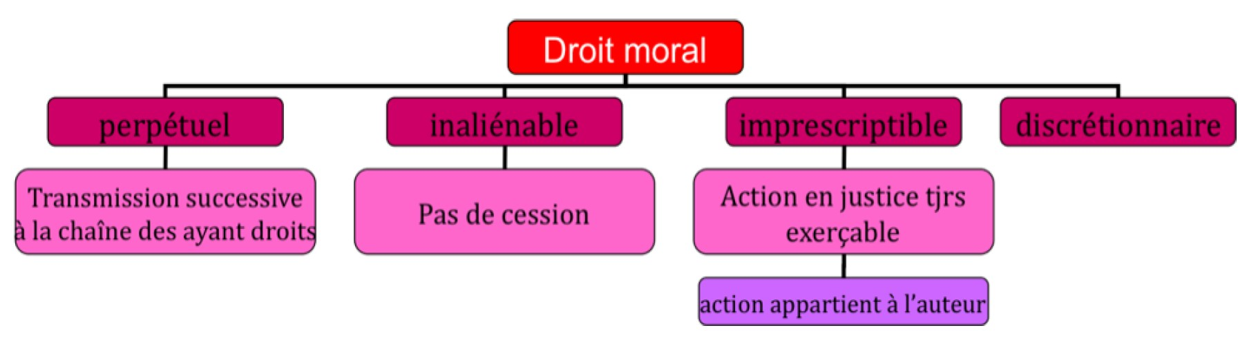 Droit Moral Pearltrees