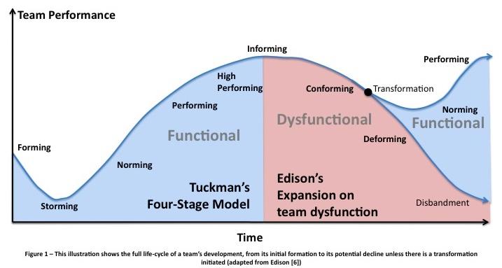 analysis of w bruce tuckmans model of grouporganization formation
