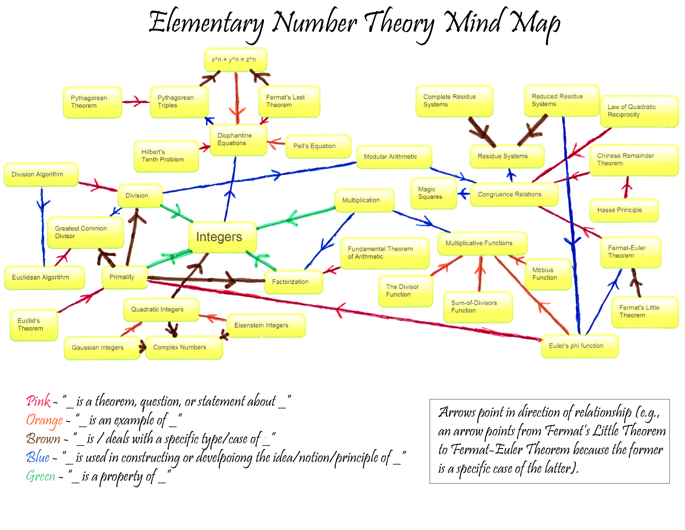 mind map of theorists or theories of public administration Practitioners have attempted to address the issue of ethics in public administration understanding and maintaining ethical values in the a grand theory of.