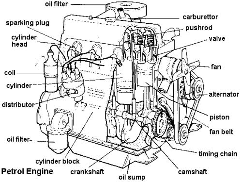 Car engine full diagram | Pearltrees