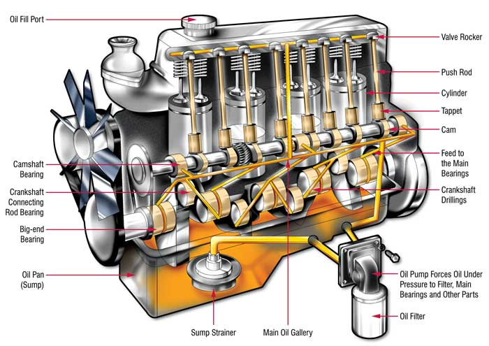Engine Oil Flow Diagram Pearltrees