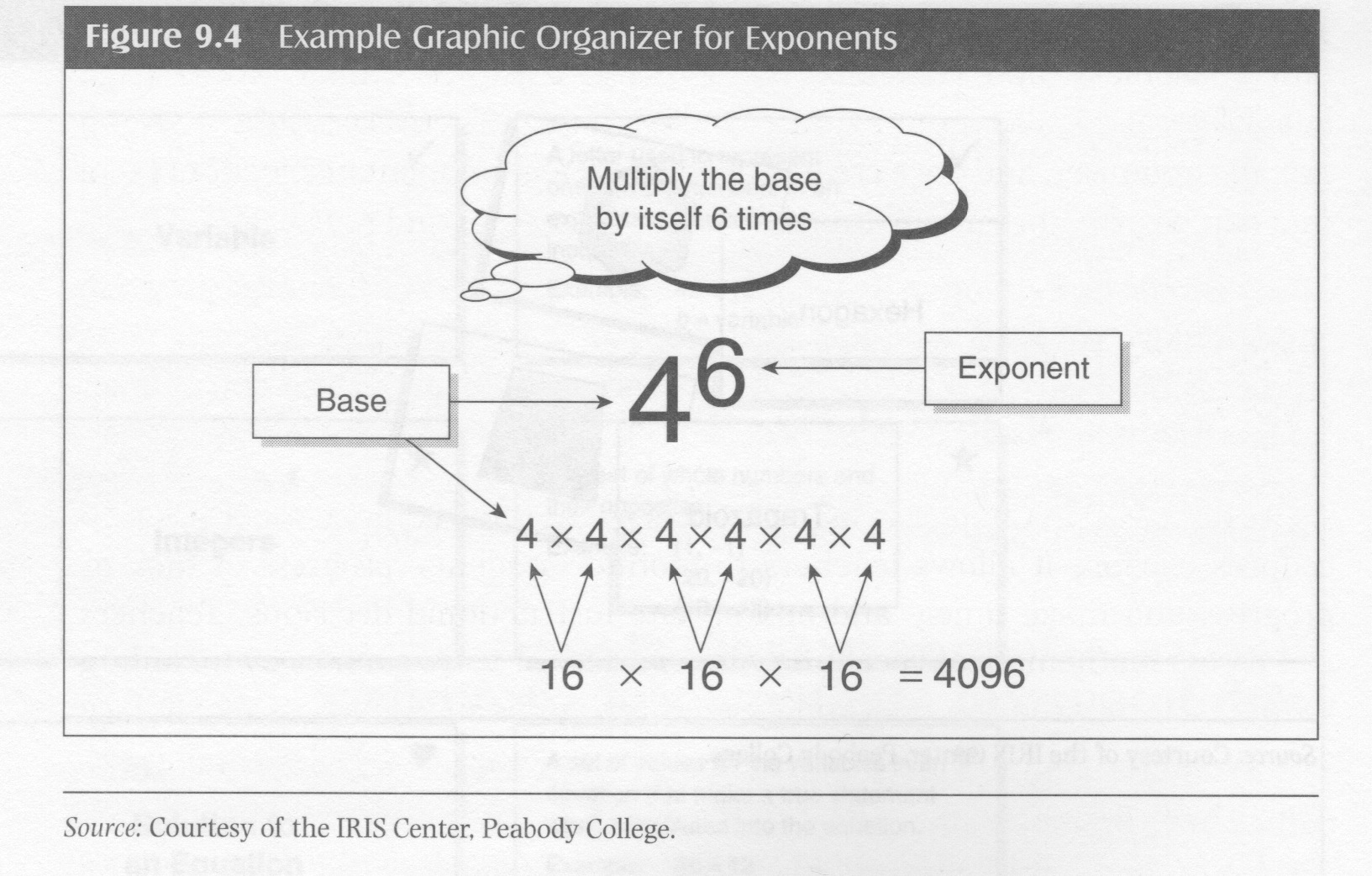 graphic organizers personal essay