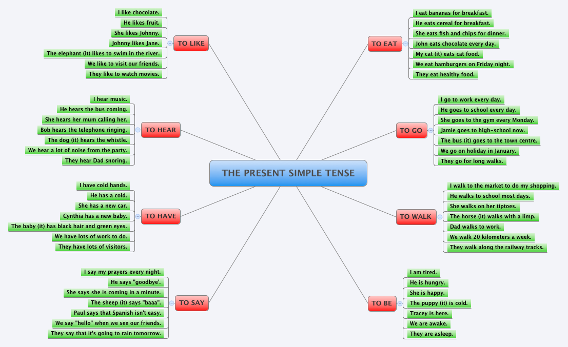 Exaples of Simple Tense | Pearltrees