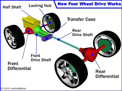 four-wheel-drive layout | pearltrees fwd engine components diagram diagram of engine components