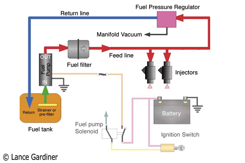 Fuel System Pearltrees