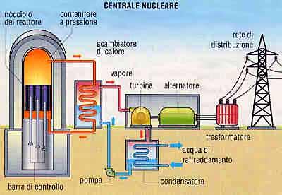 Come funziona una centrale nucleare pearltrees - Centrale solare a specchi piani ...