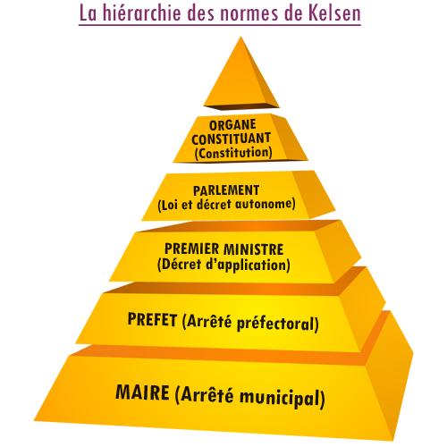 hierarchie des normes dissertation Lisez ce divers dissertation et plus de 194 000 autres dissertation hierarchie des normes td 3 hiérarchie des normes hiérarchie : ensembles des composantes d'un.