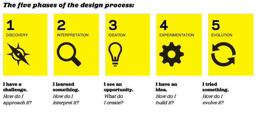 Ideo process pearltrees for What is ideo