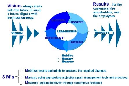 ten strategies for top management essay