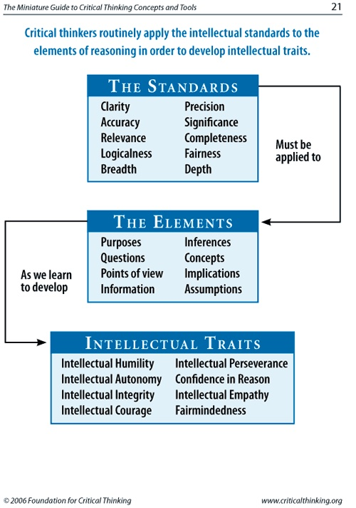 certainty as the standard of knowledge