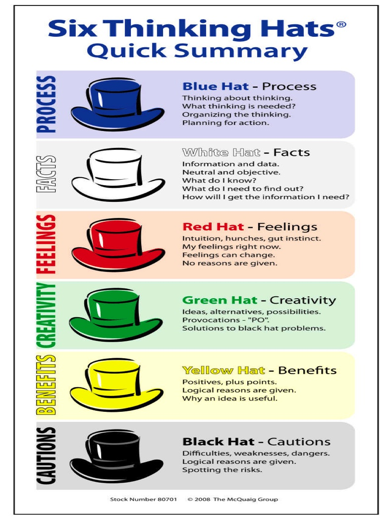an analysis of the book six thinking hats by edward de bono Edward de bono this book is to do with the way the brai edward de bono - six thinking hatspdf hosted by kitnnet report six thinking hats edward de bono.
