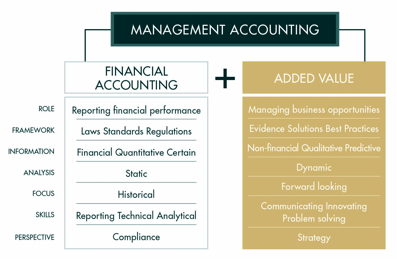 financial managerial accounting report Financial and managerial accounting financial & managerial accounting 18 th edition robust learning and progress reports.