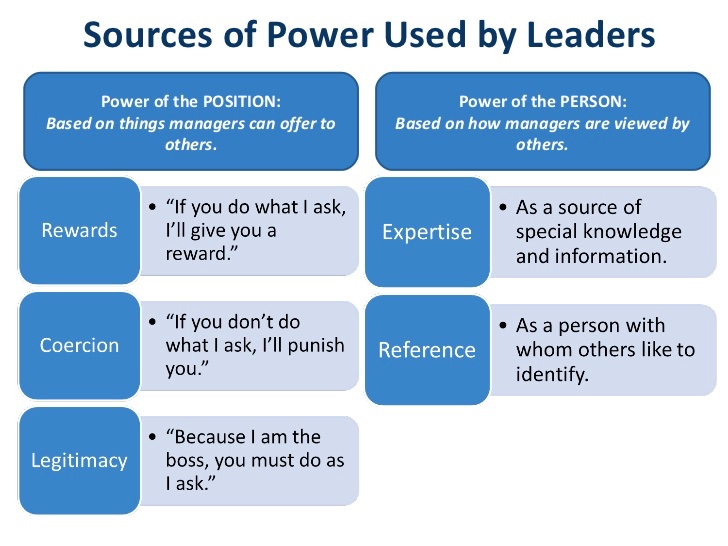 the sources of a leader power Other forms of power are independent of the content how to use the types of power the next time you find yourself following the crowd or following a leader, check yourself and ask where their power is coming from if you find yourself in a leadership position, practice self-awareness and know what you draw your power and influence from.