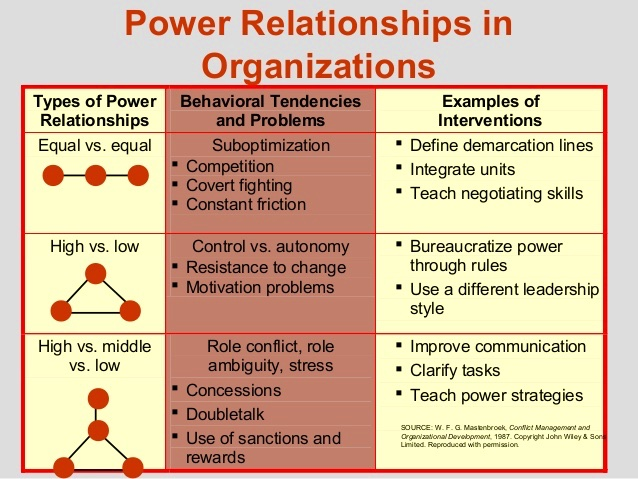 public leadership correlation of power and