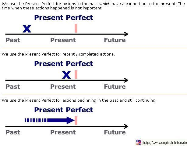 How to imagine Present Perfect in time? | Pearltrees