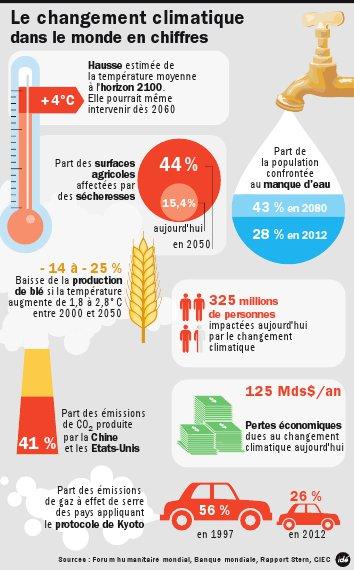 Le diabète dans le monde | Diabete.fr