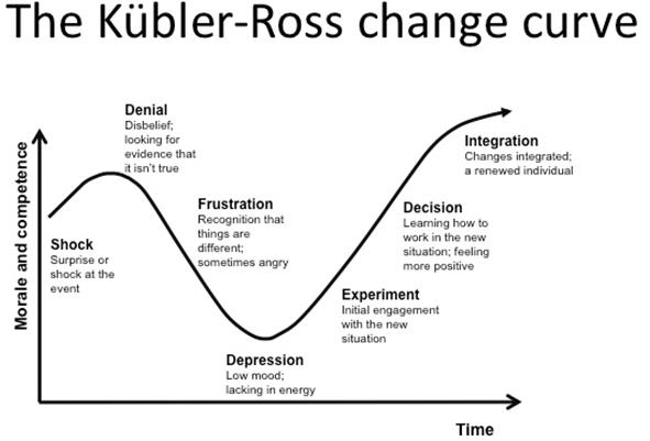 Kubler Ross Change Curve Pearltrees