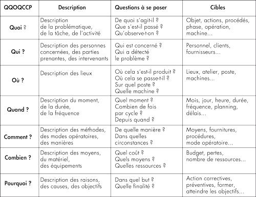 methodologie de dissertation litteraire