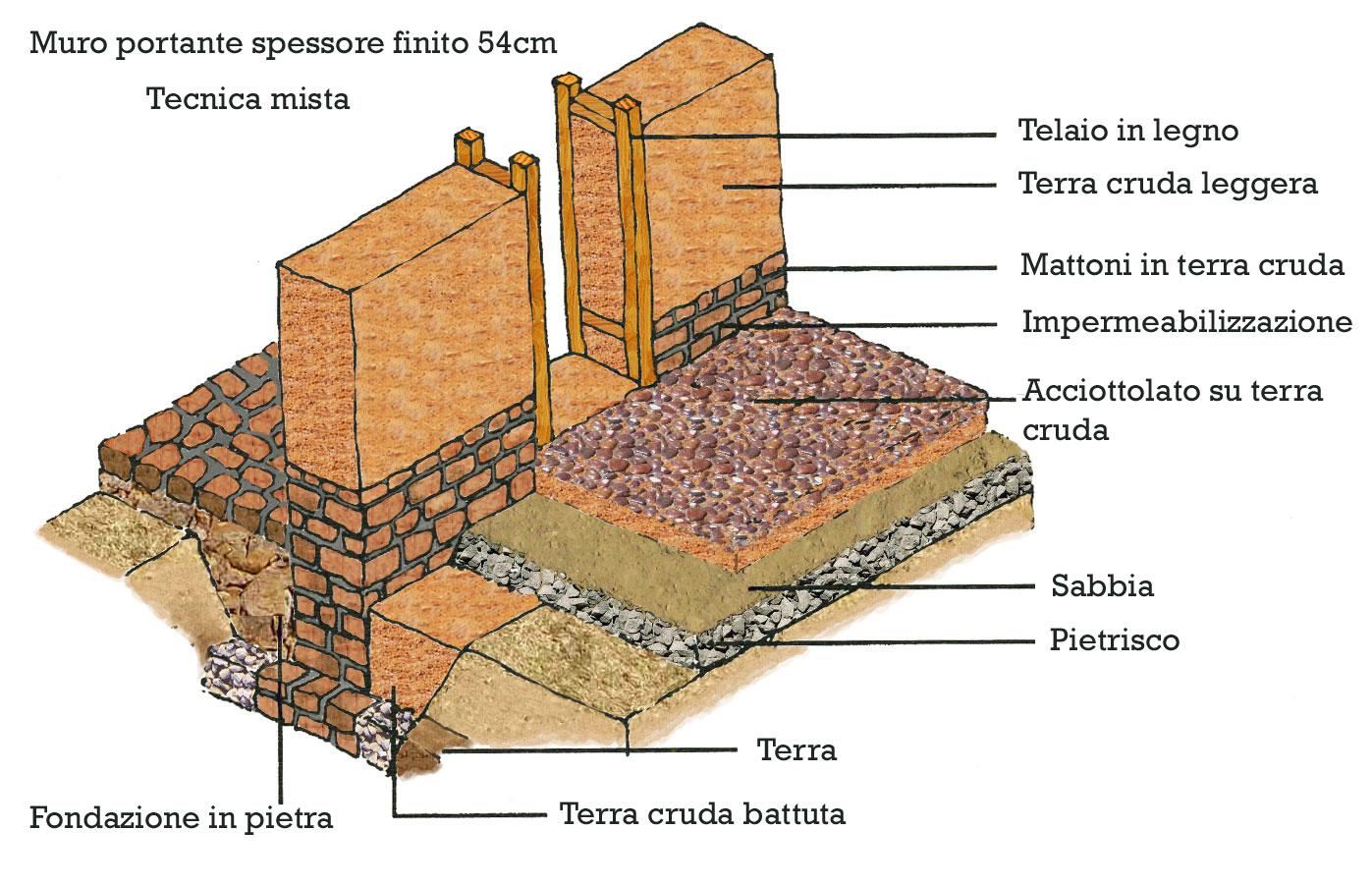 Muratura portante terra cruda pearltrees - Casa in muratura portante ...