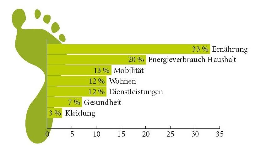 ökologischer Fußabdruck Ernährung
