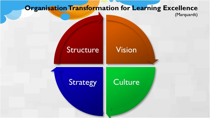 organisational transformation in practice