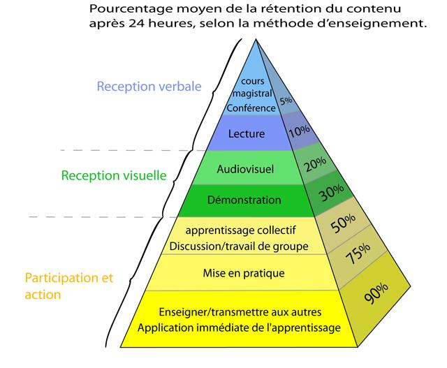 Pourcentage moyen de la r tention du contenu apr s 24 for Calcul de pourcentage de pente