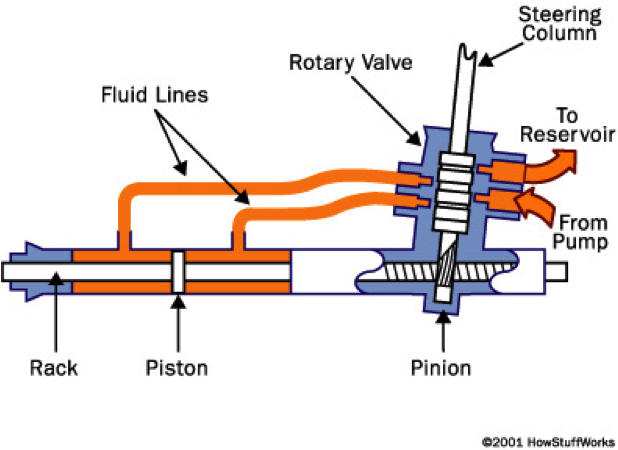 Chevy Rack And Pinion Diagram Best Secret Wiring Diagram