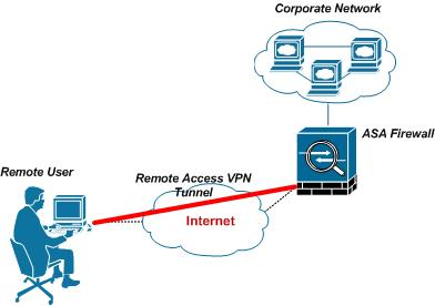 Step 3. Configure the Remote Access Server for Always On VPN