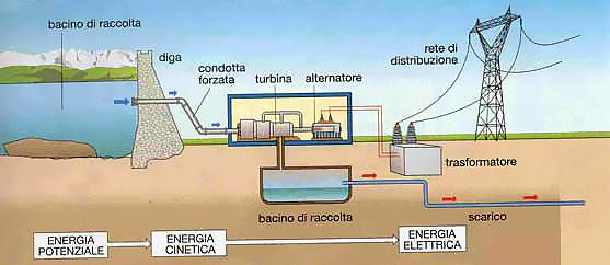 Schema turbina idroelettrica
