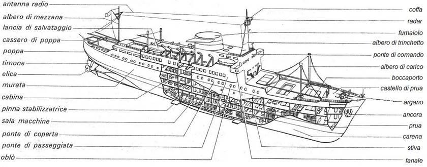 Schema di una nave pearltrees for Disegni base della cabina