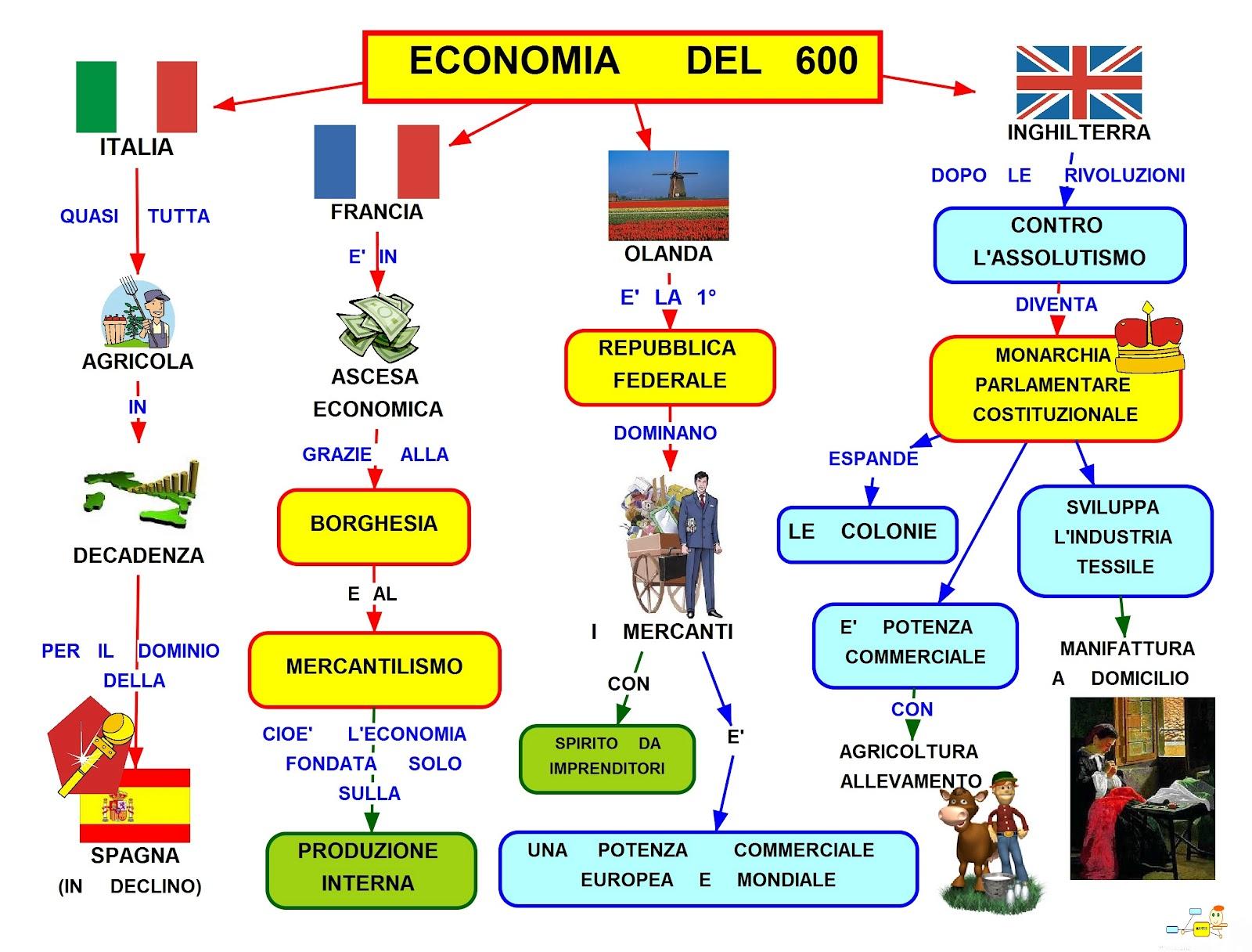 Schema economia del 39 600 pearltrees - Mappa dell inghilterra per i bambini ...