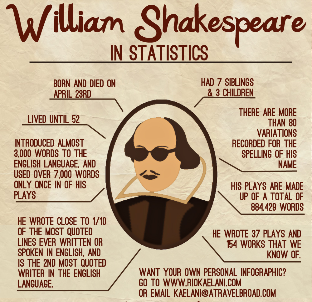 the life and literary accomplishments of william shakespeare Life and background many books have assembled facts, reasonable suppositions, traditions, and speculations concerning the life and career of william shakespeare.