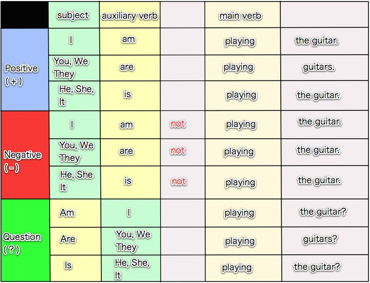 how to make simple present tense