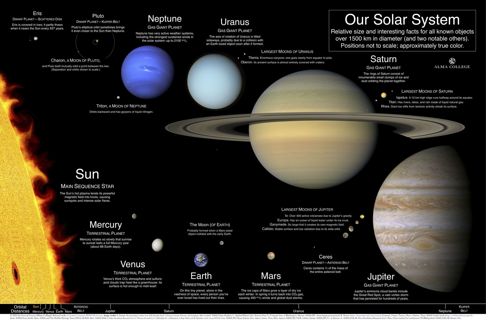 Solar System Poster | Pearltrees