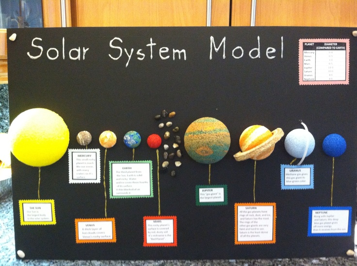 Sciencefair likewise Th Gradech Sec Observing The Solar System further Hqdefault in addition Word Search Resource For S English Worksheets Ks Free Printable Space Science Page Pics About Natural Satellites furthermore Solar System School Project. on space projects for 3rd graders